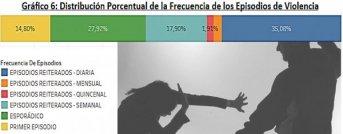 En dos meses relevaron 445 casos de violencia de género en Corrientes