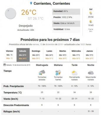 Pronóstico: Renuevan alerta meteorológico por tormentas fuertes para Corrientes