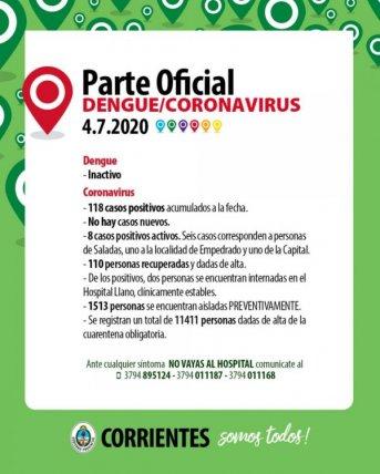 Covid19: Nuevo día en Corrientes sin casos y los positivos suman 118