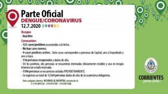 Coronavirus en Corrientes: no se registraron nuevos casos