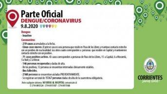 Coronavirus: Corrientes registra cinco nuevos contagios, cuatro de ellos en Capital