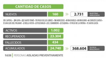 Corrientes registra 160 casos nuevos de Coronavirus: 51 en Capital y 109 en el Interior