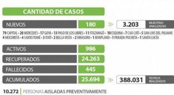 Corrientes registró 180 casos nuevos de Coronavirus: 79 en Capital y 101 en el Interior