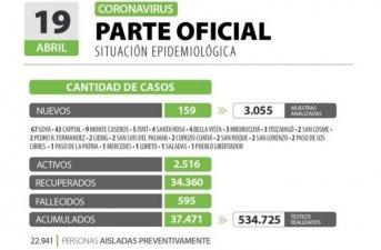 Corrientes registra 159 casos nuevos de Coronavirus: 43 en Capital y 116 en el Interior