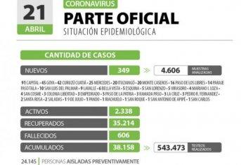 Corrientes registra 349 casos nuevos de Coronavirus: 91 en Capital y 258 en el Interior