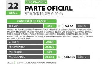 Corrientes registra 355 casos nuevos de Coronavirus: 74 en Capital y 281 en el Interior