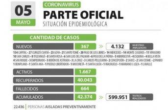 Corrientes registra 367 casos nuevos de Coronavirus: 154 en Capital y 213 en el interior