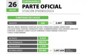 Corrientes registra 266 casos nuevos de Coronavirus: 149 en Capital y 117 en el Interior